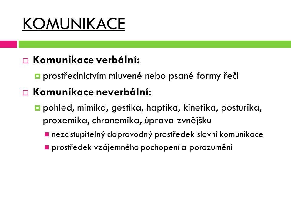 KOMUNIKACE Komunikace verbální: Komunikace neverbální: