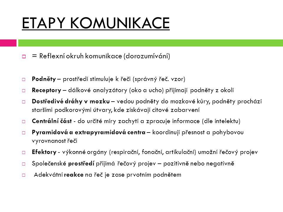 ETAPY KOMUNIKACE = Reflexní okruh komunikace (dorozumívání)