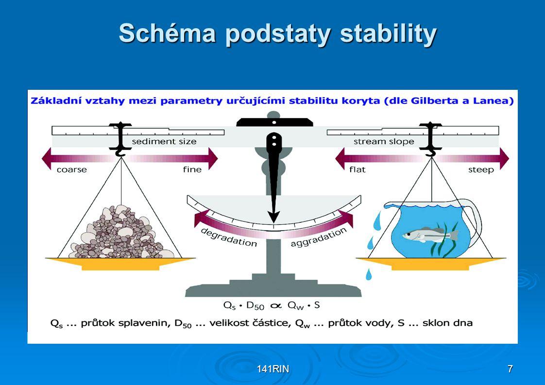 Schéma podstaty stability