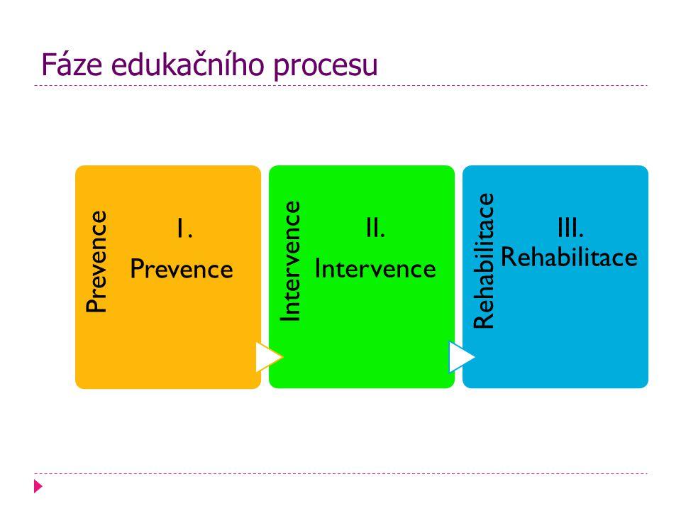 Fáze edukačního procesu