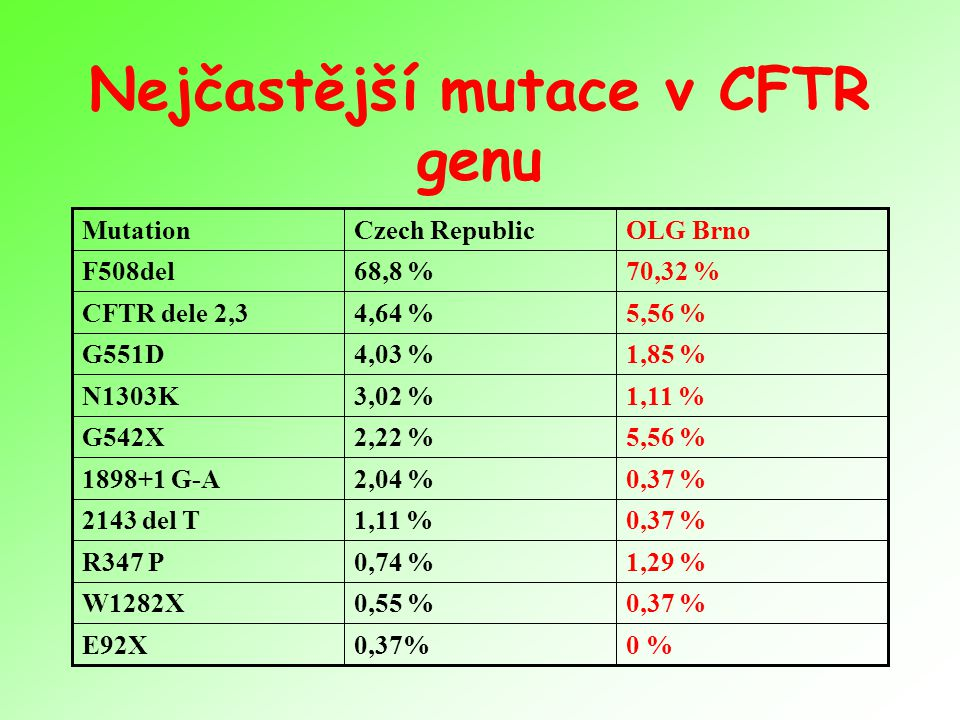 Nejčastější mutace v CFTR genu