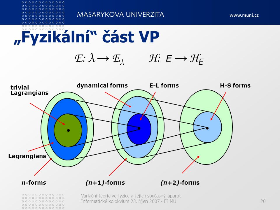 """Fyzikální část VP Ε: λ → Ελ Η: E → HE dynamical forms E-L forms"