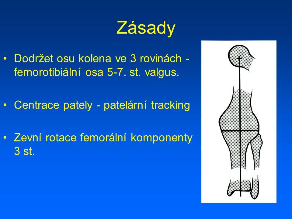Zásady Dodržet osu kolena ve 3 rovinách - femorotibiální osa 5-7. st. valgus. Centrace pately - patelární tracking.