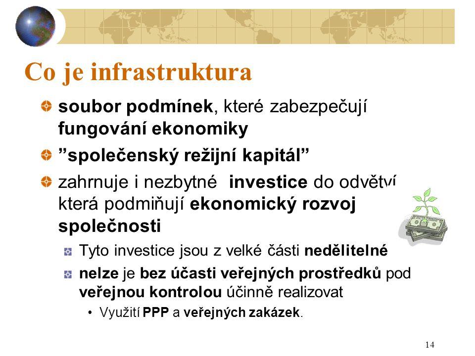 Co je infrastruktura soubor podmínek, které zabezpečují fungování ekonomiky. společenský režijní kapitál