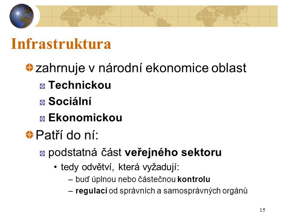 Infrastruktura zahrnuje v národní ekonomice oblast Patří do ní: