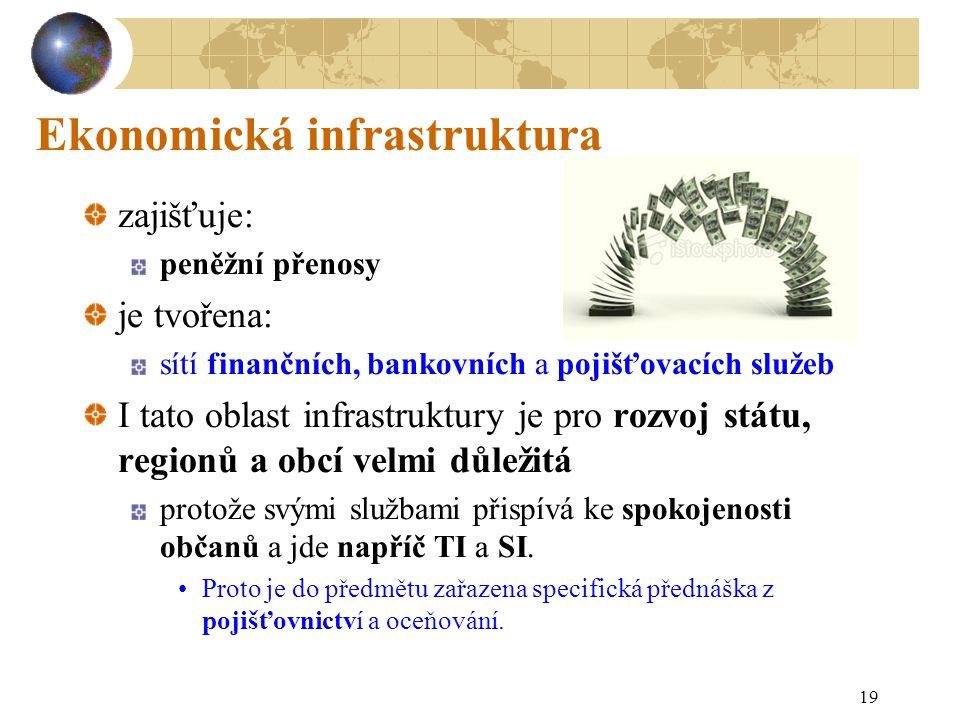 Ekonomická infrastruktura