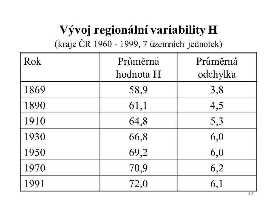 Vývoj regionální variability H (kraje ČR 1960 - 1999, 7 územních jednotek)
