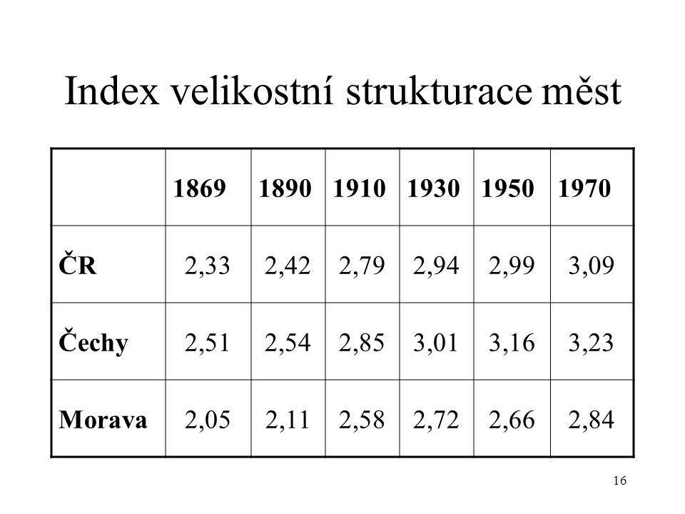 Index velikostní strukturace měst