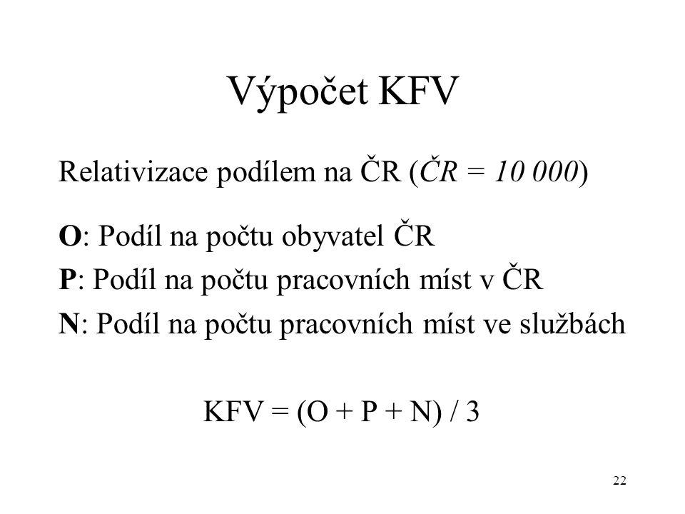 Výpočet KFV Relativizace podílem na ČR (ČR = 10 000)