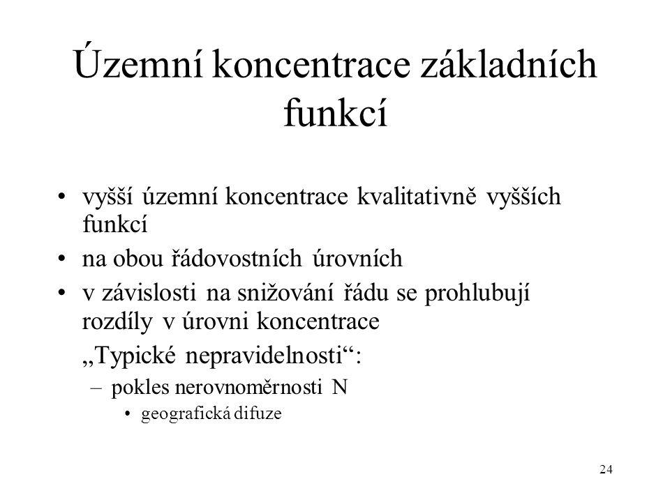 Územní koncentrace základních funkcí