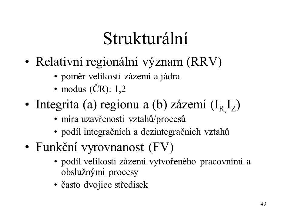 Strukturální Relativní regionální význam (RRV)