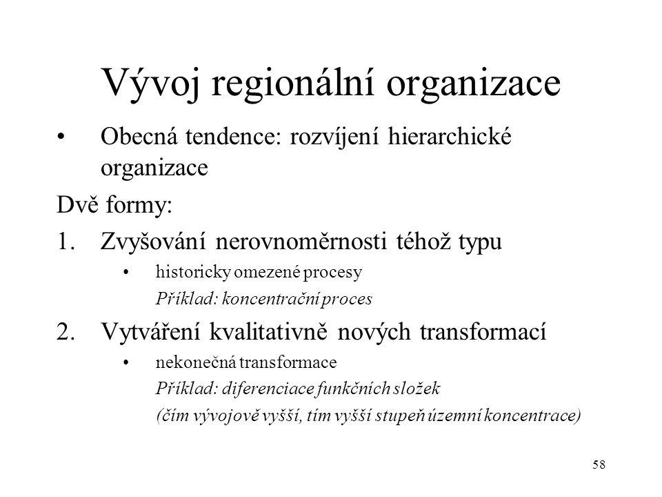 Vývoj regionální organizace