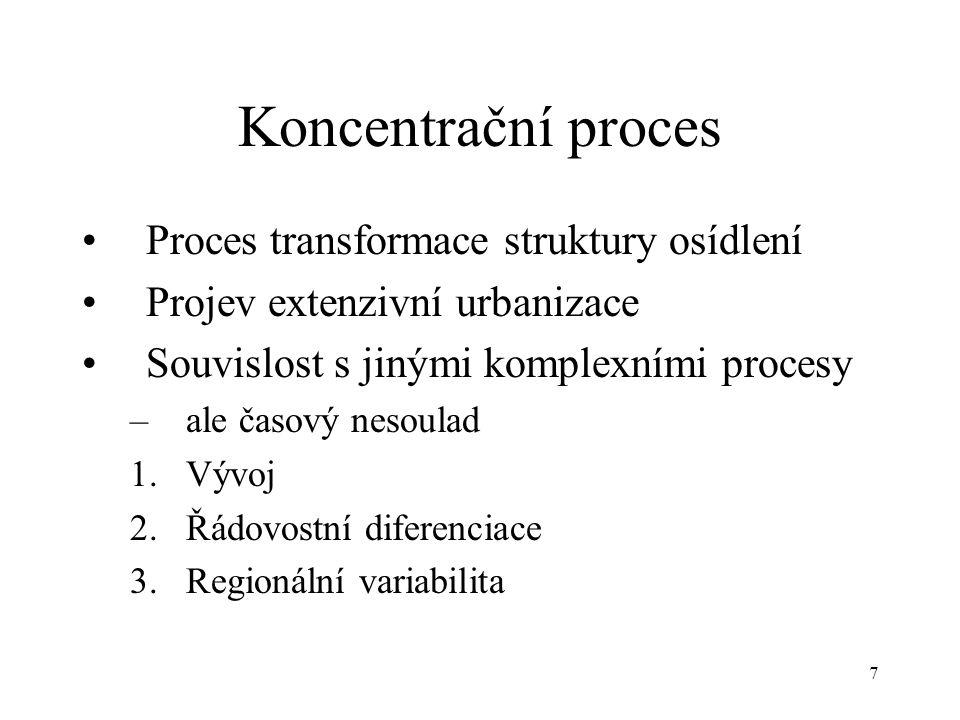 Koncentrační proces Proces transformace struktury osídlení