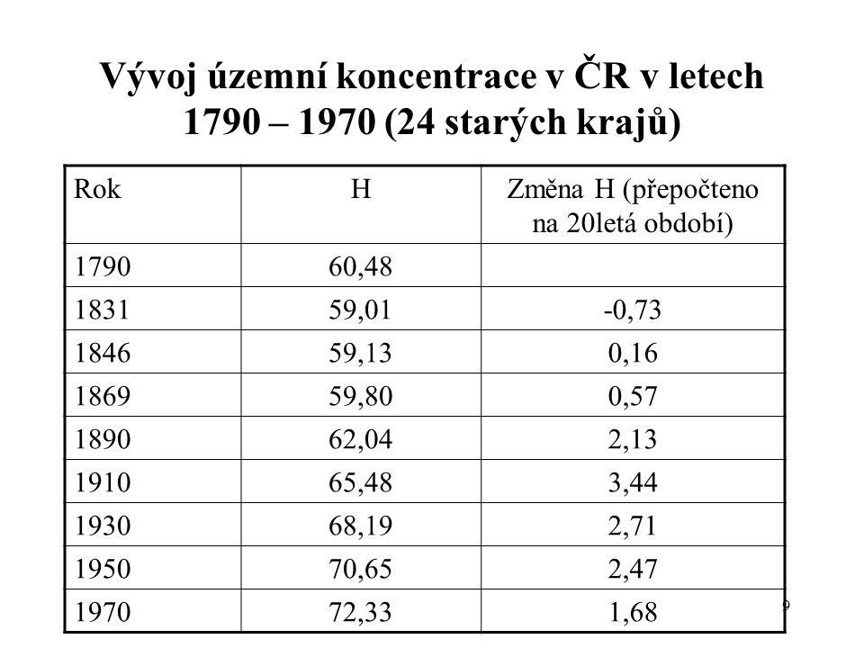 Vývoj územní koncentrace v ČR v letech 1790 – 1970 (24 starých krajů)
