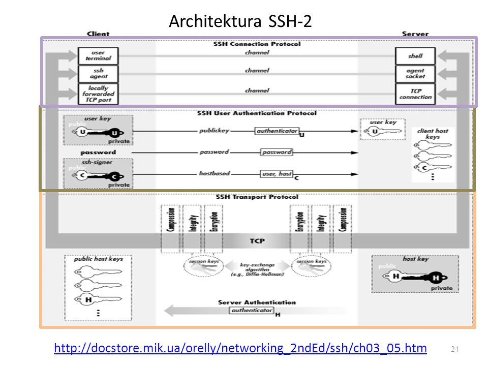 Architektura SSH-2 http://docstore.mik.ua/orelly/networking_2ndEd/ssh/ch03_05.htm