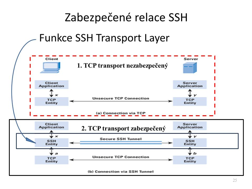 Zabezpečené relace SSH