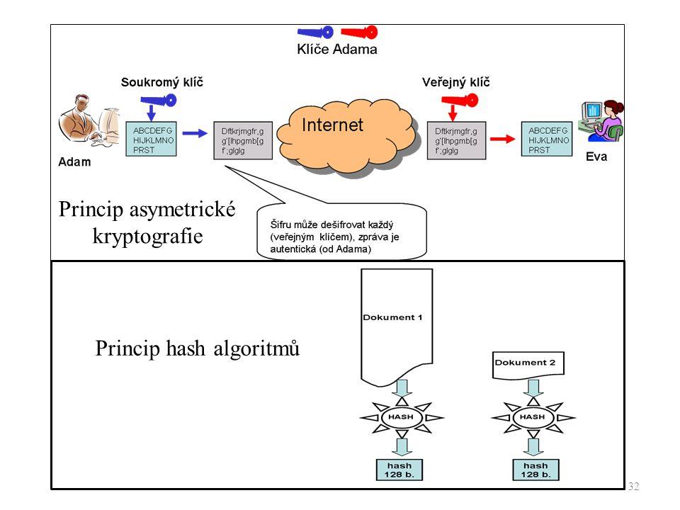 Princip asymetrické kryptografie Princip hash algoritmů