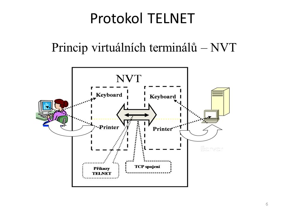 Princip virtuálních terminálů – NVT
