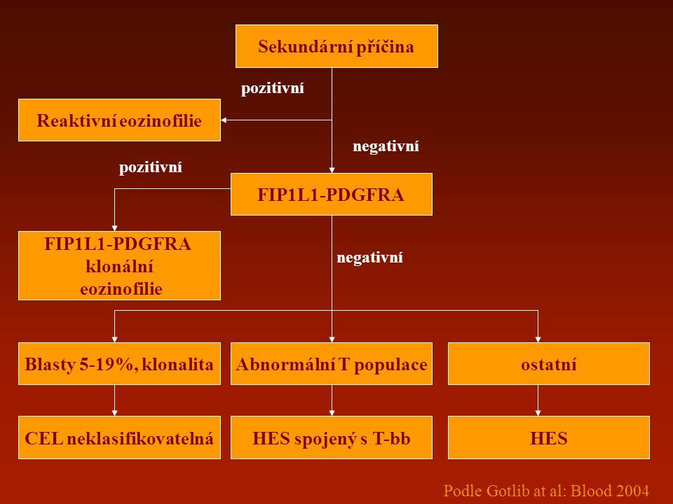 Reaktivní eozinofilie CEL neklasifikovatelná