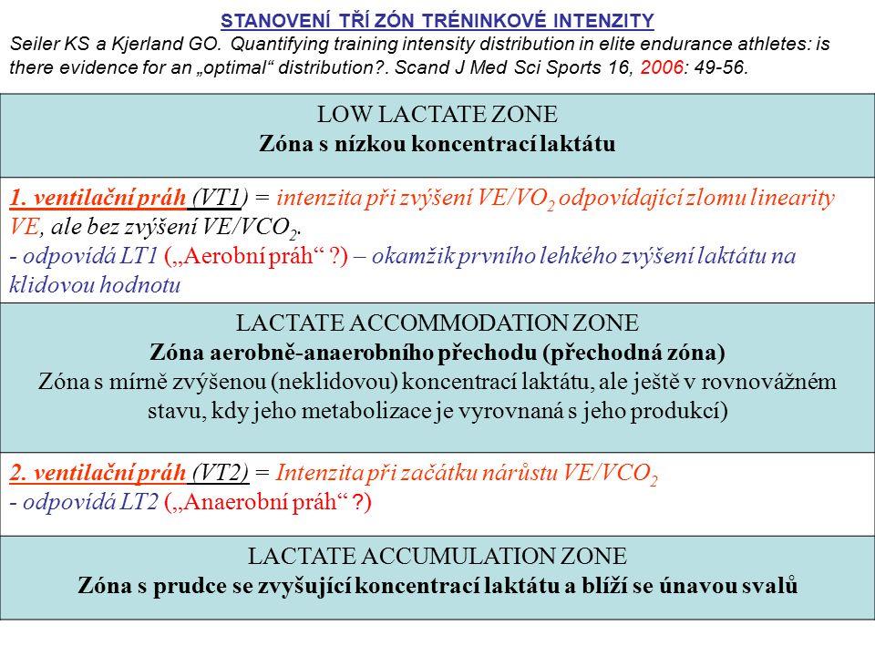 Zóna s nízkou koncentrací laktátu