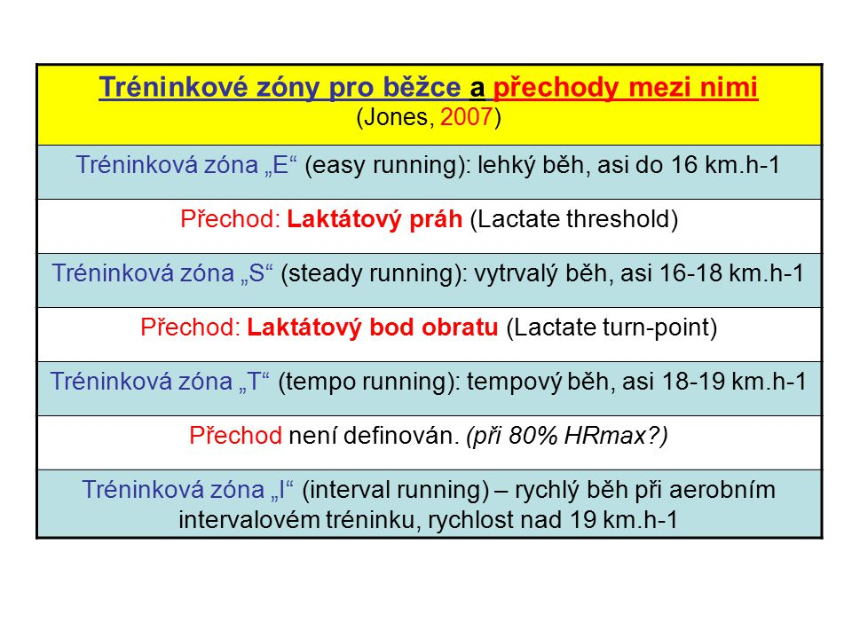 Tréninkové zóny pro běžce a přechody mezi nimi
