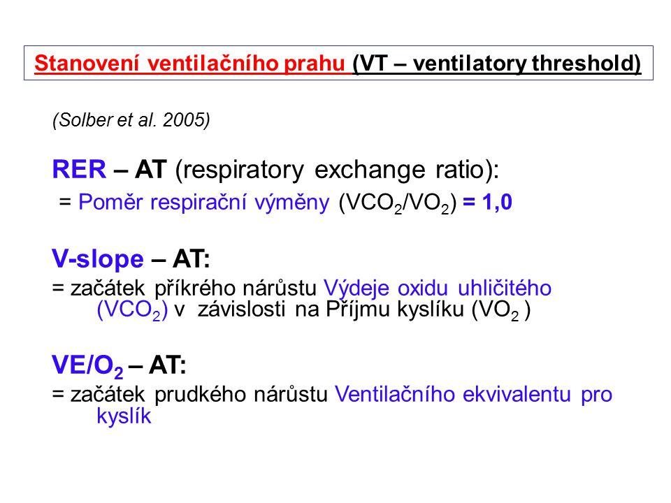 Stanovení ventilačního prahu (VT – ventilatory threshold)