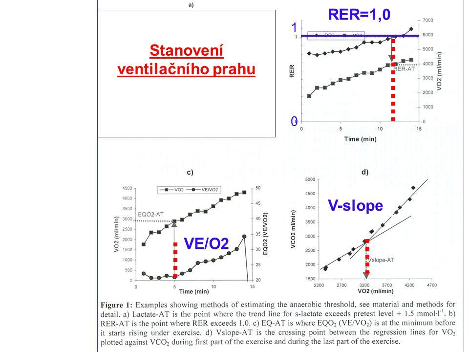 Stanovení ventilačního prahu