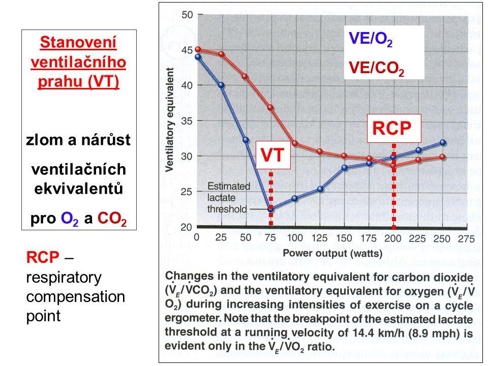 Stanovení ventilačního prahu (VT) ventilačních ekvivalentů