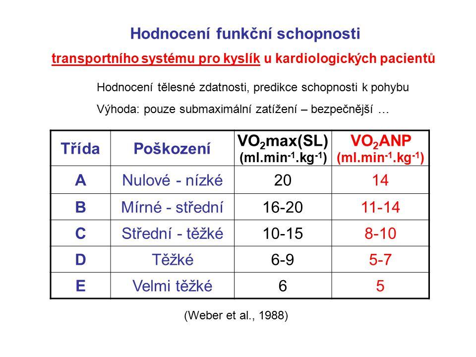Hodnocení funkční schopnosti VO2max(SL) (ml.min-1.kg-1)
