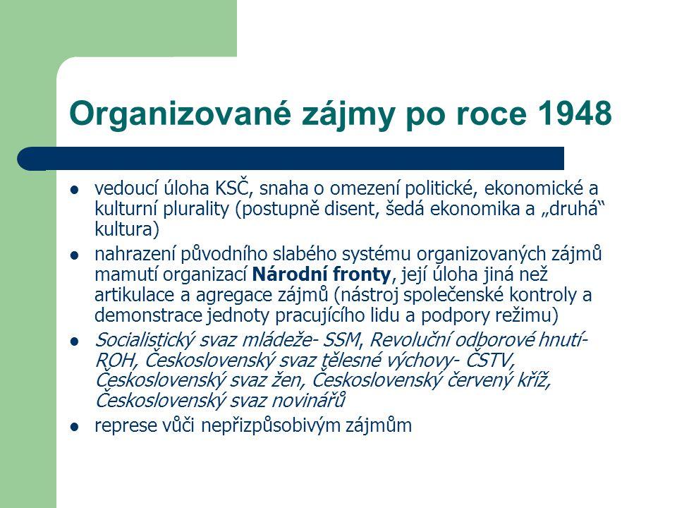 Organizované zájmy po roce 1948