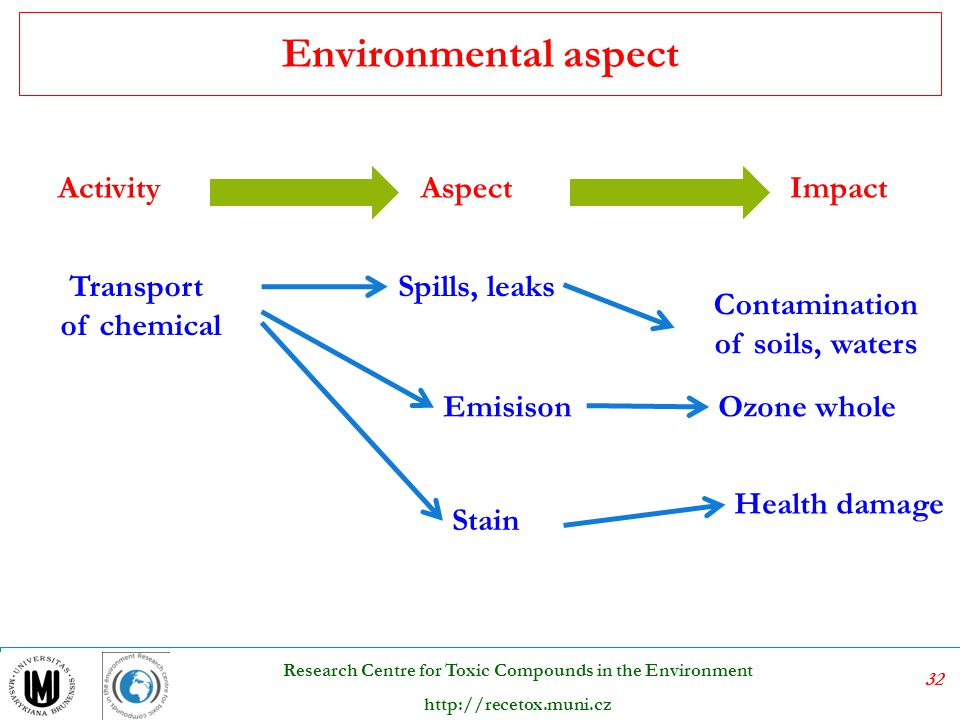 Contamination of soils, waters