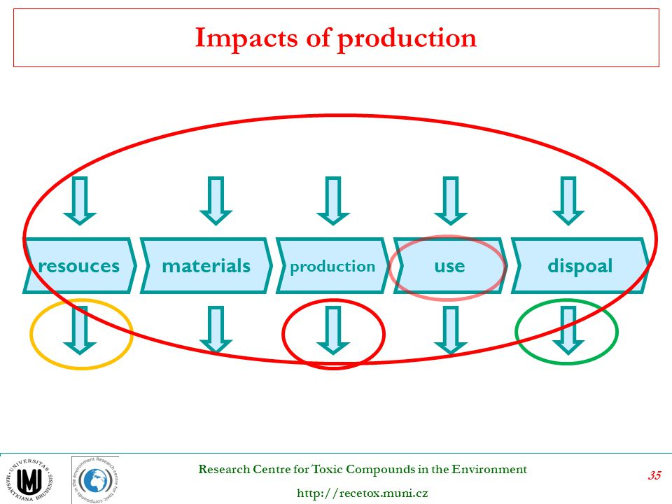 Impacts of production resouces production use materials dispoal