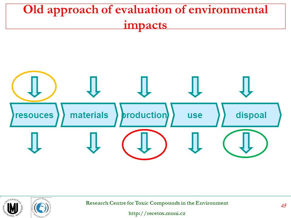 Old approach of evaluation of environmental impacts