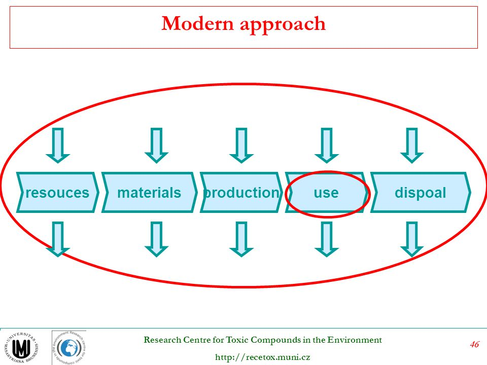 Modern approach resouces production use materials dispoal