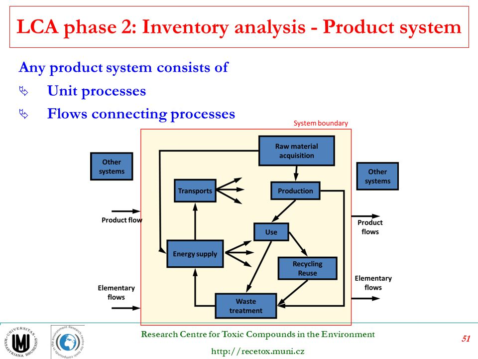 LCA phase 2: Inventory analysis - Product system
