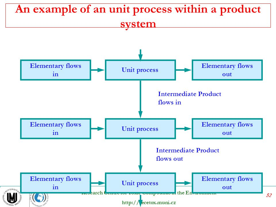 An example of an unit process within a product system
