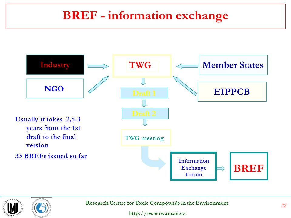 BREF - information exchange