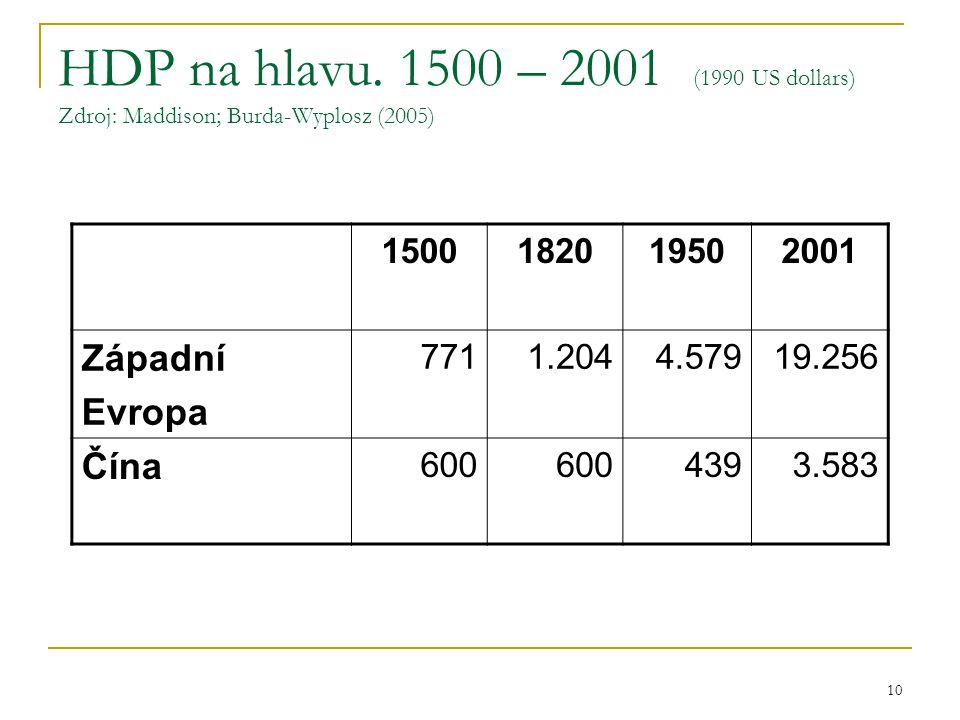 HDP na hlavu. 1500 – 2001 (1990 US dollars) Zdroj: Maddison; Burda-Wyplosz (2005)
