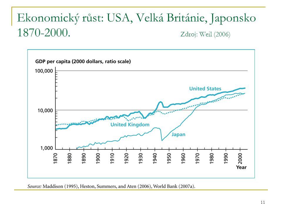 Ekonomický růst: USA, Velká Británie, Japonsko 1870-2000
