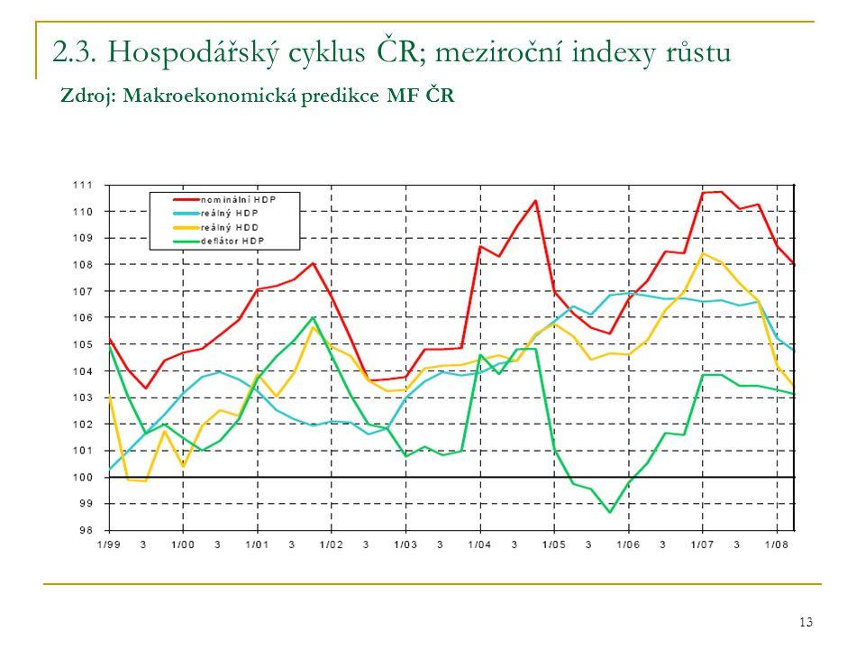 2.3. Hospodářský cyklus ČR; meziroční indexy růstu Zdroj: Makroekonomická predikce MF ČR