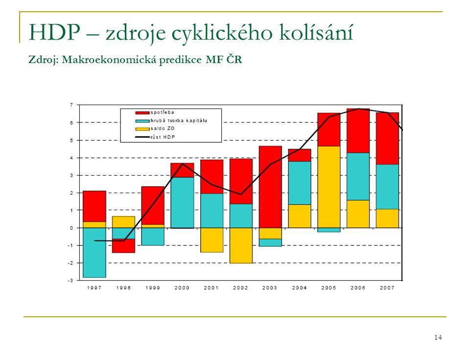 HDP – zdroje cyklického kolísání Zdroj: Makroekonomická predikce MF ČR