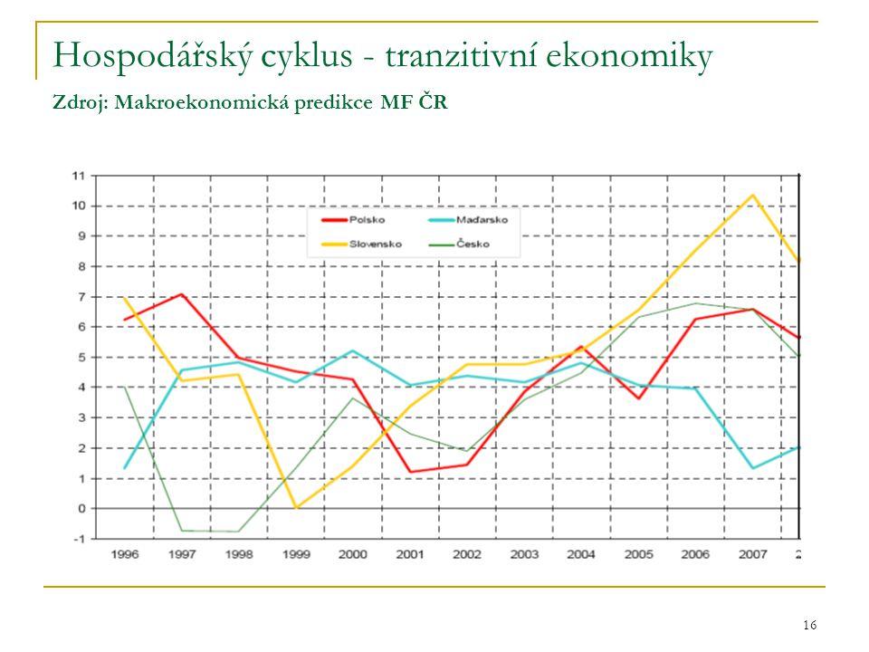 Hospodářský cyklus - tranzitivní ekonomiky Zdroj: Makroekonomická predikce MF ČR