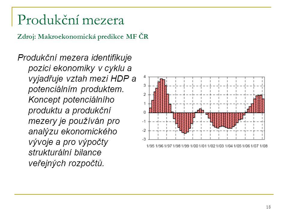 Produkční mezera Zdroj: Makroekonomická predikce MF ČR