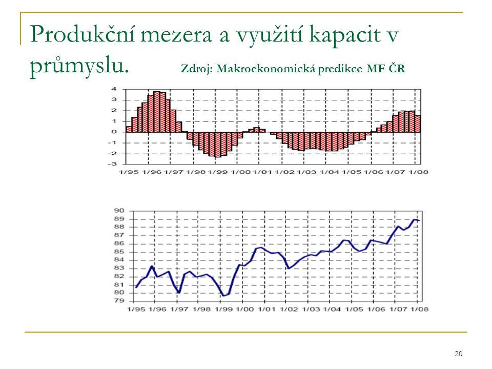 Produkční mezera a využití kapacit v průmyslu