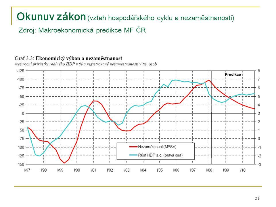 Okunuv zákon (vztah hospodářského cyklu a nezaměstnanosti) Zdroj: Makroekonomická predikce MF ČR