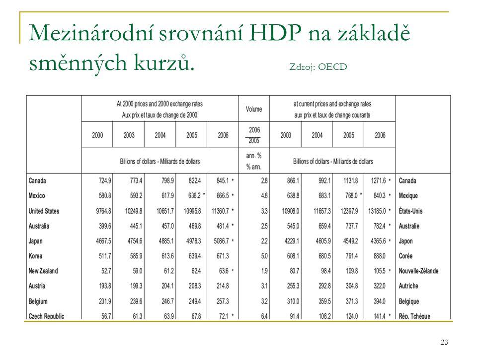 Mezinárodní srovnání HDP na základě směnných kurzů. Zdroj: OECD