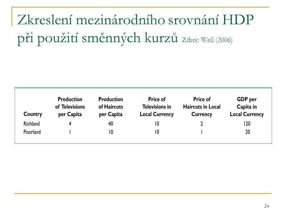 Zkreslení mezinárodního srovnání HDP při použití směnných kurzů Zdroj: Weil (2006)