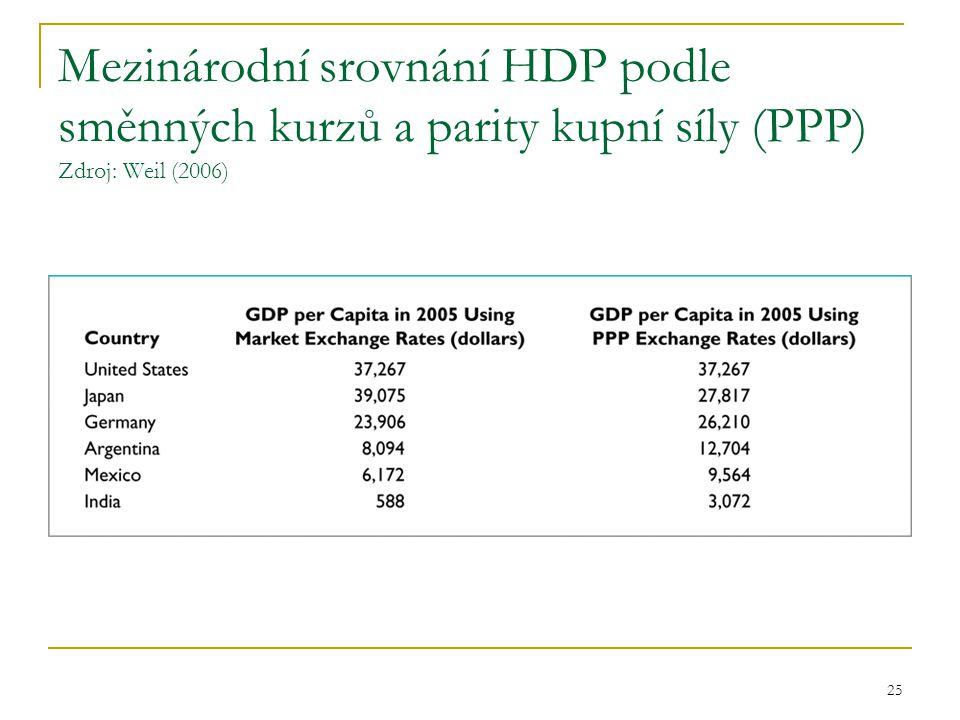Mezinárodní srovnání HDP podle směnných kurzů a parity kupní síly (PPP) Zdroj: Weil (2006)