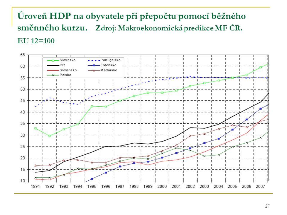 Úroveň HDP na obyvatele při přepočtu pomocí běžného směnného kurzu
