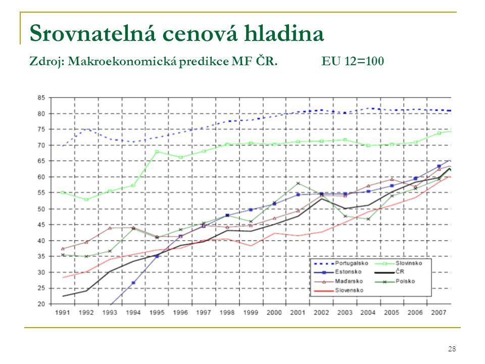 Srovnatelná cenová hladina Zdroj: Makroekonomická predikce MF ČR